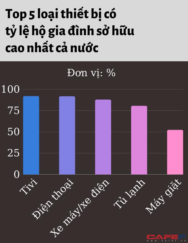 Tỷ lệ hộ gia đình sở hữu xe hơi ở TP.HCM nằm ngoài Top 5 cả nước, thấp hơn Lào Cai - Ảnh 3.