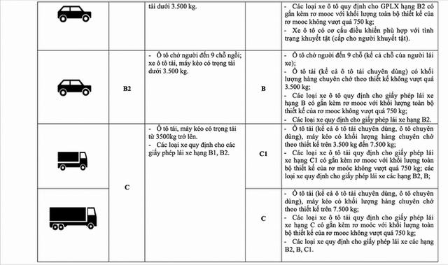 Vụ trưởng Quản lý phương tiện: Không có chuyện bằng A1 không được lái xe SH và bằng B1 không được lái ô tô  - Ảnh 3.