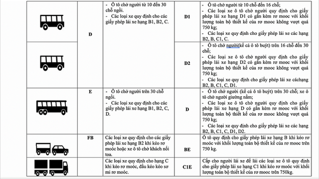 Vụ trưởng Quản lý phương tiện: Không có chuyện bằng A1 không được lái xe SH và bằng B1 không được lái ô tô  - Ảnh 4.