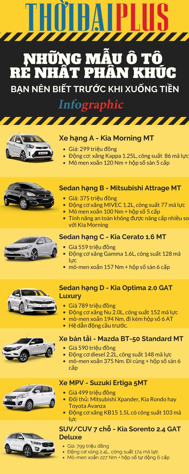 Những mẫu ô tô rẻ nhất phân khúc gia đình bạn nên biết trước khi xuống tiền - Ảnh 1.