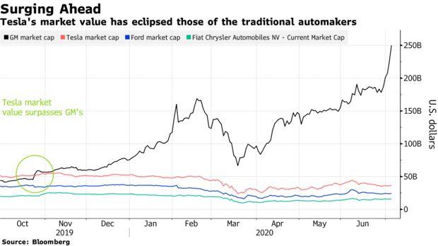 Đánh bật mọi nhà sản xuất ô tô lớn, vốn hóa của Tesla tăng thêm 14 tỷ USD mỗi ngày - Ảnh 1.