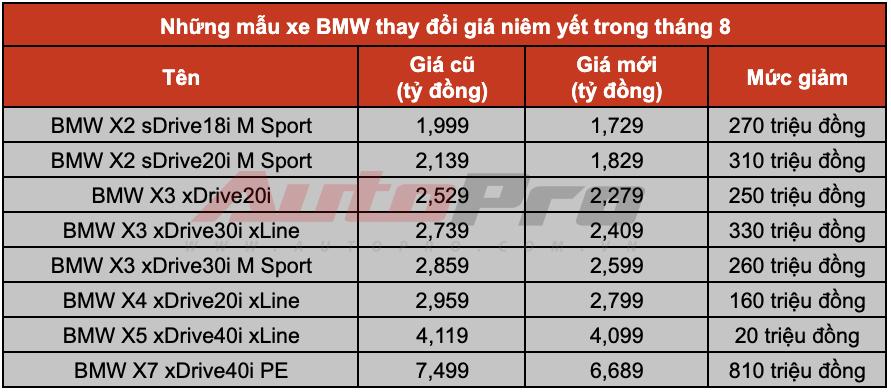 Bảng giá BMW X-Series tại Việt Nam trong tháng 8.