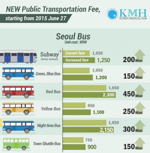 Hà Nội sắp có 10 tuyến bus điện của Vingroup: Giá bus điện có đắt hơn bus thường? - Ảnh 2.