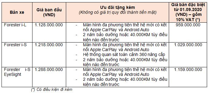 Ưu đãi của Subaru dành cho khách hàng mua Forester không có giá trị quy đổi thành tiền mặt.