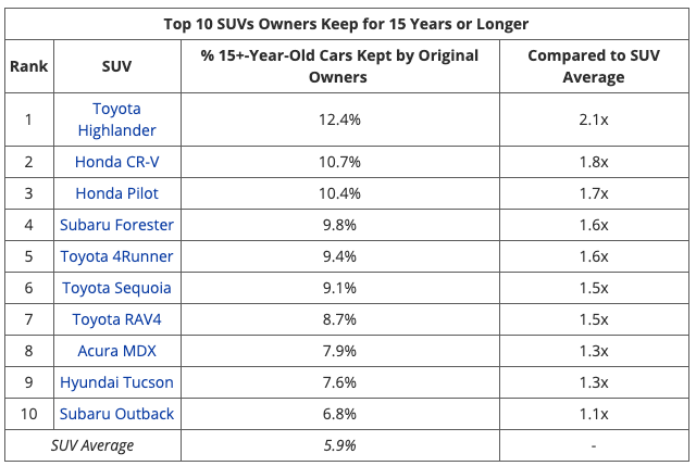 10 xe bền nhất: 100% xe Nhật, Toyota chiếm tới 7 vị trí - Ảnh 6.