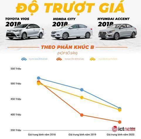 Xe hơi Hàn giữ giá, xe Nhật cũ bán chạy - Ảnh 2.