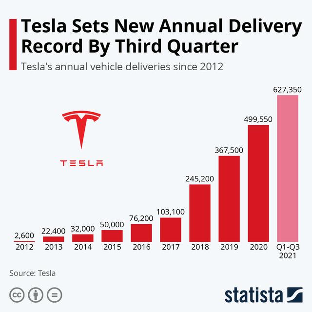 Tesla mất 12 năm để bán 100.000 xe điện, Xpeng và Nio mất một nửa thời gian, VinFast còn chưa cho ra mắt đã bán được 25.000 xe - Ảnh 1.