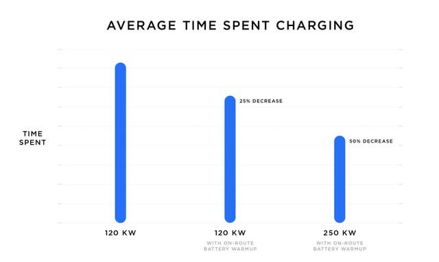 Bắt tay đầu tư trạm sạc xe điện trên khắp cả nước, VinFast có thể học được gì từ Tesla?  - Ảnh 3.