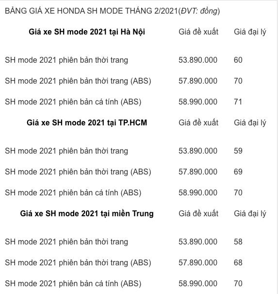 Giá xe Honda SH Mode chạm ngưỡng không tưởng sau Tết - Ảnh 4.