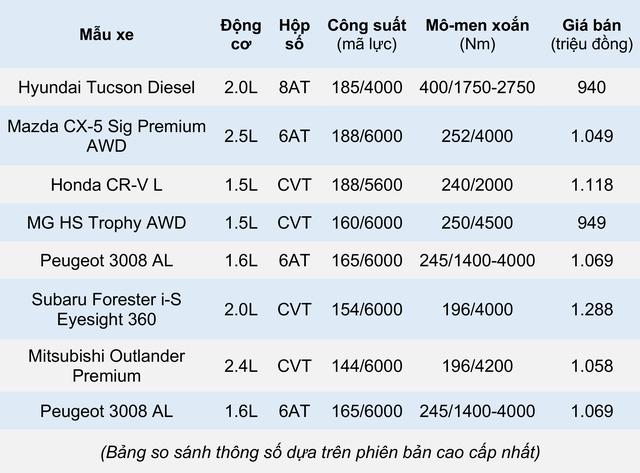 Những mẫu xe ô tô phổ thông khoẻ nhất trong từng phân khúc  - Ảnh 10.
