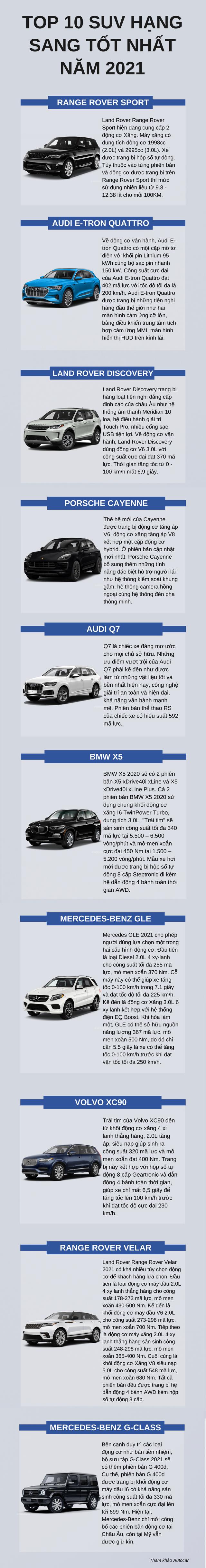Top 10 SUV hạng sang tốt nhất năm 2021  - Ảnh 1.