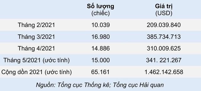 Vì sao Thái Lan lo ngại xuất khẩu ô tô sang Việt Nam sẽ tụt dốc thời gian tới? - Ảnh 2.