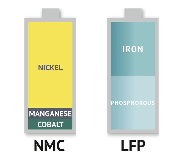 Pin LFP là gì mà VinFast quyết làm được cả Nhà máy Giga: Đó là câu trả lời cho việc xe điện có 'đè' được xe xăng hay không - Ảnh 1.