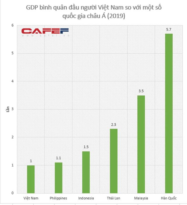 Nhìn lại tỷ lệ sở hữu xe 4 bánh ở Thái Lan, Indonesia, Malaysia: Liệu GDP bình quân đầu người Việt Nam còn quá thấp để mỗi gia đình có 1 chiếc ô tô? - Ảnh 4.