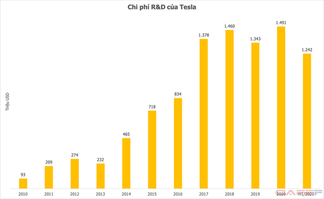 Từ việc Vingroup tăng mạnh đầu tư cho R&D: Các hãng xe điện lớn chi 5-10% tổng doanh thu - Ảnh 1.