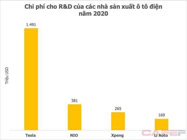 Từ việc Vingroup tăng mạnh đầu tư cho R&D: Các hãng xe điện lớn chi 5-10% tổng doanh thu - Ảnh 2.