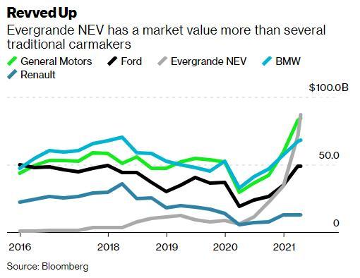Quả bom nợ Evergrande đu trend xe điện: Chưa bán được chiếc nào vẫn có định giá 87 tỷ USD, nhân viên được khuyến khích đi bán nhà thay vì bán xe  - Ảnh 2.
