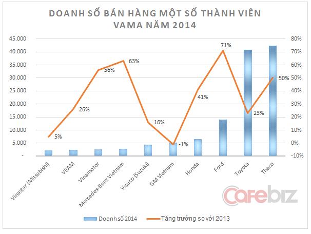 Honda Việt Nam cũng là doanh nghiệp FDI nộp thuế lớn nhất theo bảng xếp hạng 1000 doanh nghiệp nộp thuế thu nhập doanh nghiệp lớn nhất Việt Nam do Vietnam Report xếp hạng.