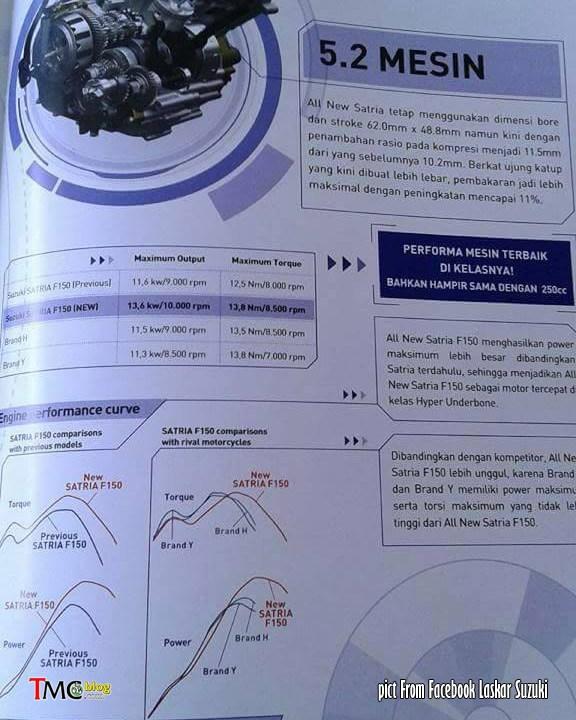 Bảng so sánh công suất của Suzuki Raider 150 cũ và mới.