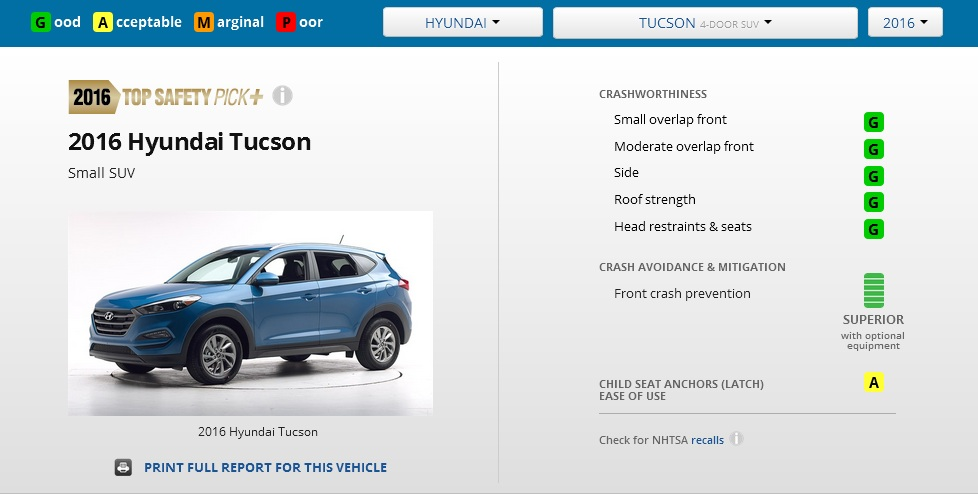 Chứng nhận độ an toàn của Hyundai Tucson 2016 theo đánh giá từ IIHS.