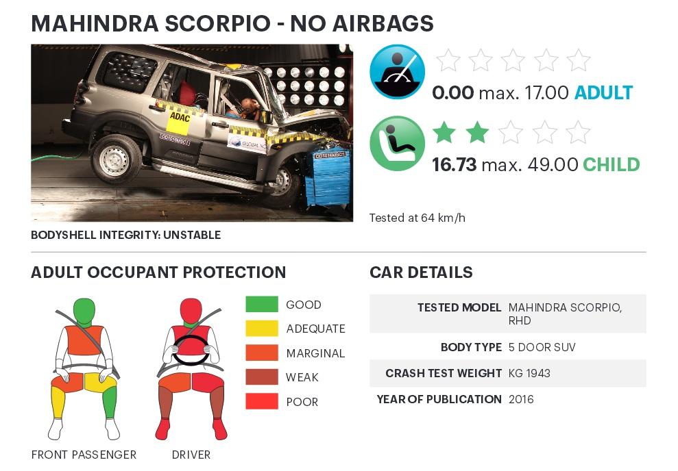 ... và Mahindra Scorpio đều không được trang bị túi khí tiêu chuẩn, tương tự nhiều mẫu xe giá rẻ khác tại Ấn Độ.