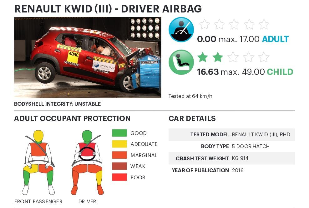 ... hay có túi khí thì Renault Kwid vẫn bị đánh giá quá thấp về độ an toàn.