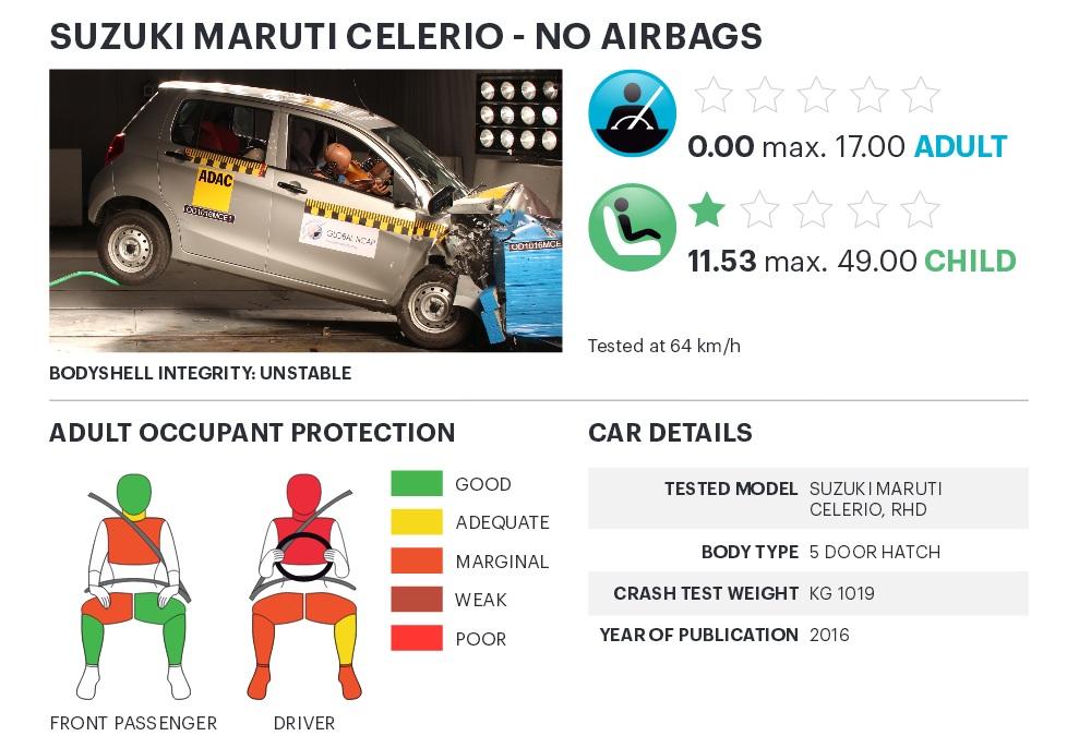 ... và Celerio chỉ nhận 0 sao an toàn về khả năng bảo vệ hành khách trưởng thành.