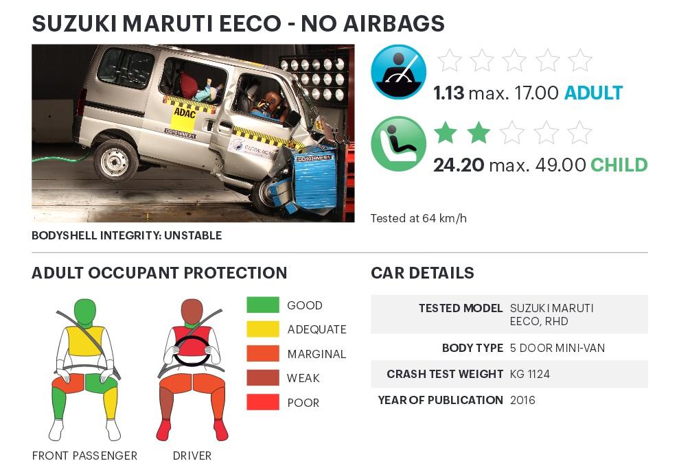 Suzuki Maruti Eeco...