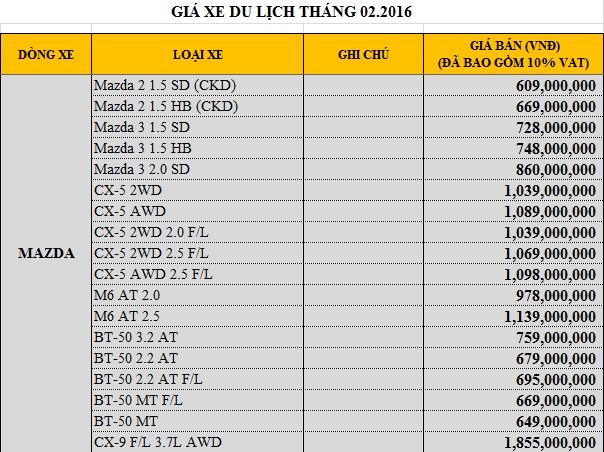 Giá của xe Mazda tại Việt Nam trong tháng 2/2016.