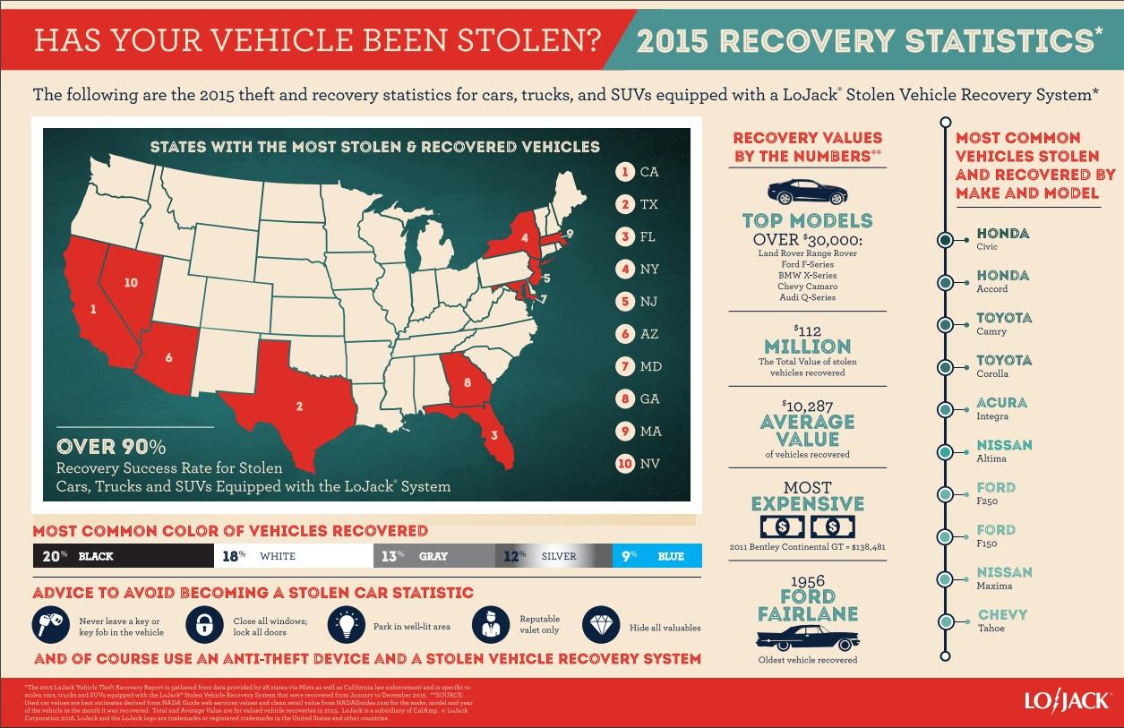 Bảng số liệu về tình trạng ăn trộm xe trong năm 2015 tại Mỹ do LoJack đưa ra.