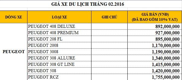Giá xe Peugeot tại Việt Nam trong tháng 2/2016.