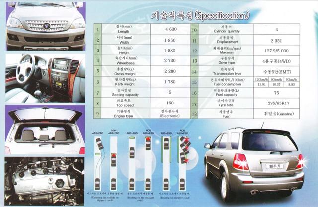 Thông số của một mẫu xe Pyeonghwa đời mới.