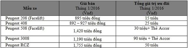 Bảng giá xe Peugeot tại Việt Nam trong tháng 1/2016.