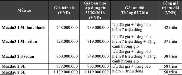Bảng giá xe Mazda3 và Mazda6 từ ngày 22/2/2016.