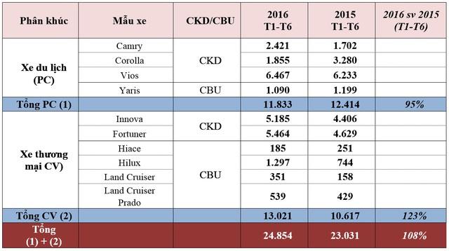 Kết quả bán hàng của Toyota Việt Nam trong 6 tháng đầu năm 2016. Nguồn: TMV