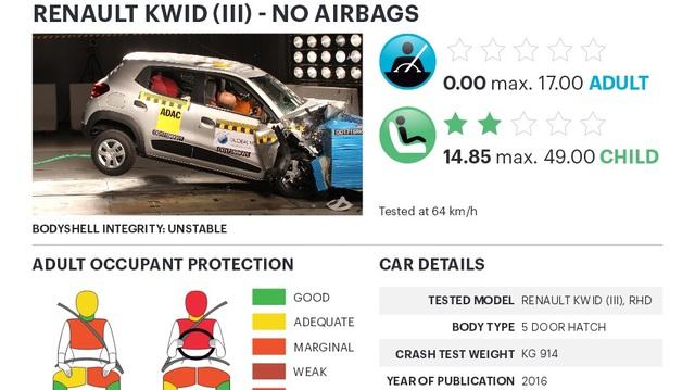 Xe giá rẻ, sản xuất tại Ấn Độ gây lo ngại vì độ an toàn quá thấp