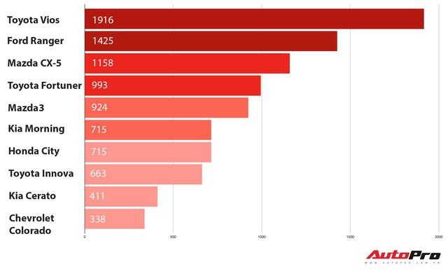 10 xe bán chạy nhất tháng 10/2017: Bứt phá của Mazda CX-5 - Ảnh 1.