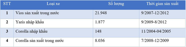 Toyota Việt Nam thu hồi hơn 8.000 xe Corolla Altis vì lỗi túi khí - Ảnh 3.
