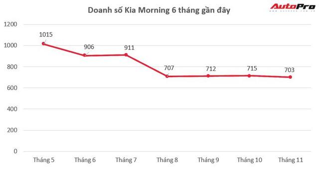 Giảm giá chưa giúp Kia Morning lật ngược thế cờ với Hyundai Grand i10 - Ảnh 1.
