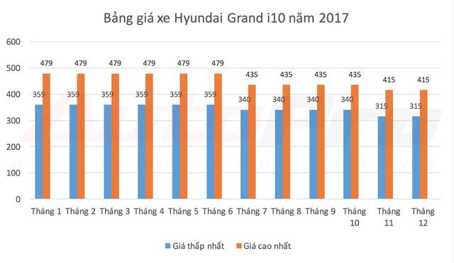 Các mẫu xe bán chạy nhất Việt Nam thay đổi giá bán như thế nào trong năm 2017? - Ảnh 2.