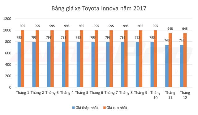 Các mẫu xe bán chạy nhất Việt Nam thay đổi giá bán như thế nào trong năm 2017? - Ảnh 5.