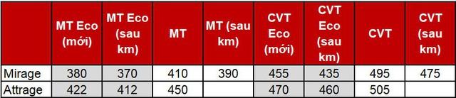 Quyết đấu Hyundai Grand i10, Mitsubishi Mirage và Attrage cắt giảm tối đa, hạ giá 40 triệu đồng - Ảnh 2.