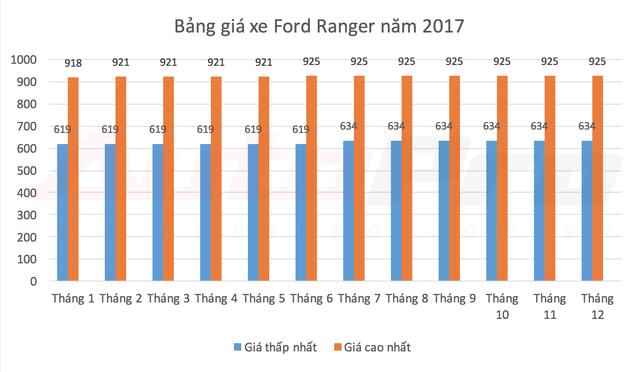 Các mẫu xe bán chạy nhất Việt Nam thay đổi giá bán như thế nào trong năm 2017? - Ảnh 1.