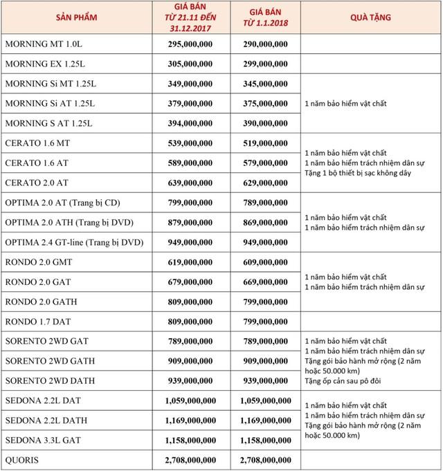 Đại lý Kia xả hàng tồn: Cerato, Optima và Sedona đồng loạt giảm giá sâu - Ảnh 2.