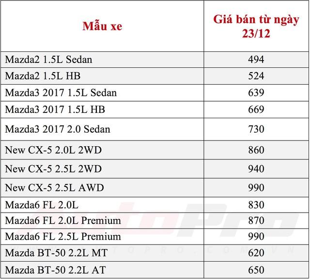 Đại lý ra chiêu, giá xe Mazda giảm gần thấp nhất mọi phân khúc - Ảnh 1.