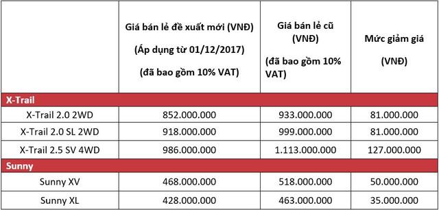 Nissan giảm giá niêm yết gần 130 triệu đồng cho xe lắp ráp trong nước - Ảnh 1.