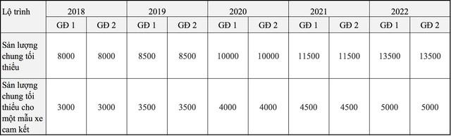 Thị trường ô tô Việt Nam sẽ thay đổi như thế nào từ ngày 1/1/2018? - Ảnh 5.