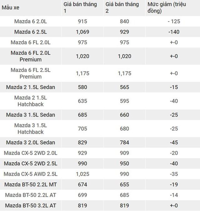 Mazda 6 2.5L bản cũ giảm 140 triệu, còn 929 triệu Đồng - Ảnh 1.