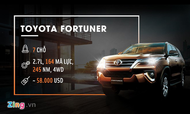 Toyota Fortuner 2017 tại VN giá ngang Lexus, Audi tại Mỹ - Ảnh 1.