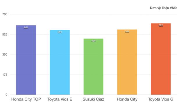 """Hết tháng """"cô hồn"""", Suzuki Ciaz giảm giá cả trăm triệu chạy đua cùng Honda, Toyota - Ảnh 1."""